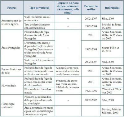 quadro1.1part2 - Risco de Desmatamento Associado à Hidrelétrica de Belo Monte