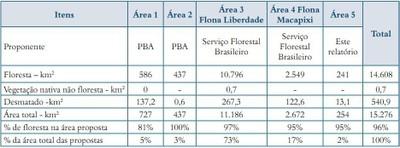 quadro3.2 - Risco de Desmatamento Associado à Hidrelétrica de Belo Monte
