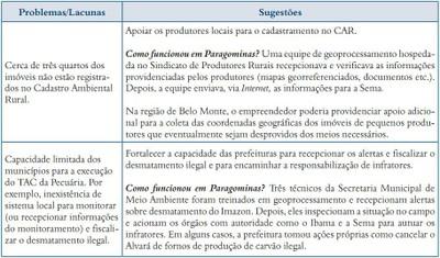 quadro6.2 - Risco de Desmatamento Associado à Hidrelétrica de Belo Monte