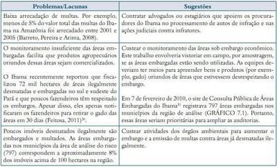 quardro6.1 - Risco de Desmatamento Associado à Hidrelétrica de Belo Monte