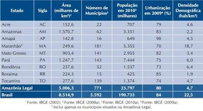 tabela1 1 - A Amazônia e os Objetivos do Milênio 2010