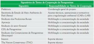 tabela1 4 300x142 - Municípios Verdes: Caminhos Para a Sustentabilidade