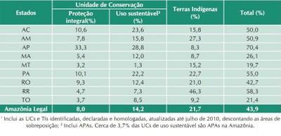 tabela10 - A Amazônia e os Objetivos do Milênio 2010