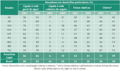 tabela11 - A Amazônia e os Objetivos do Milênio 2010