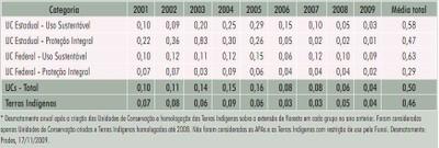 tabela16 1 - Áreas Protegidas na Amazônia Brasileira: avanços e desafios