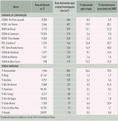 tabela18 1 - Áreas Protegidas na Amazônia Brasileira: avanços e desafios