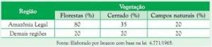 tabela2 5 300x67 - Municípios Verdes: Caminhos Para a Sustentabilidade