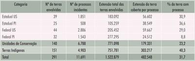 tabela20 1 - Áreas Protegidas na Amazônia Brasileira: avanços e desafios