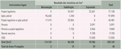 tabela23 1 - Áreas Protegidas na Amazônia Brasileira: avanços e desafios