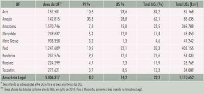 tabela3 7 - Áreas Protegidas na Amazônia Brasileira: avanços e desafios
