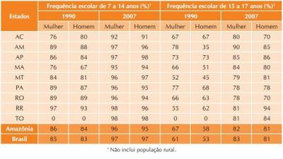 tabela4 1 - A Amazônia e os Objetivos do Milênio 2010