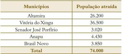 tabela4 3 - Risco de Desmatamento Associado à Hidrelétrica de Belo Monte
