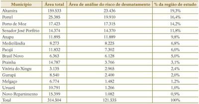 tabela4.1 - Risco de Desmatamento Associado à Hidrelétrica de Belo Monte