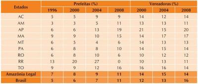 tabela5 1 - A Amazônia e os Objetivos do Milênio 2010