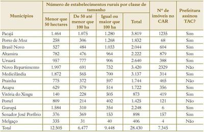 tabela6.2 - Risco de Desmatamento Associado à Hidrelétrica de Belo Monte