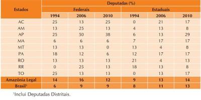 tabela6 - A Amazônia e os Objetivos do Milênio 2010