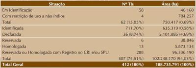 tabela7 1 - A Amazônia e os Objetivos do Milênio 2010
