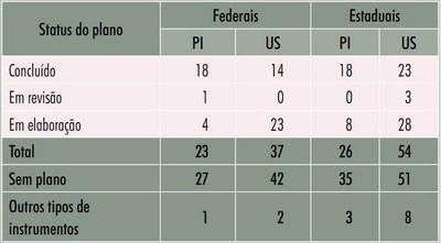 tabela7 5 - Áreas Protegidas na Amazônia Brasileira: avanços e desafios