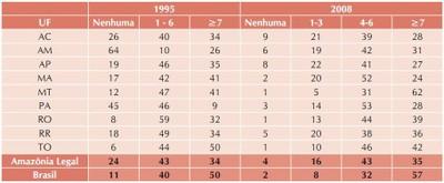 tabela8 1 - A Amazônia e os Objetivos do Milênio 2010