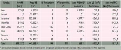 tabela8 5 - Áreas Protegidas na Amazônia Brasileira: avanços e desafios