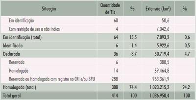tabela9 3 - Áreas Protegidas na Amazônia Brasileira: avanços e desafios