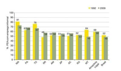 tabela9 - A Amazônia e os Objetivos do Milênio 2010