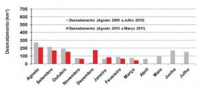 mar figura1 300x131 - Boletim do Desmatamento (SAD) Março de 2011