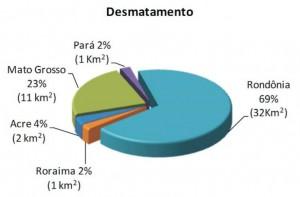 mar figura3 300x197 - Boletim do Desmatamento (SAD) Março de 2011
