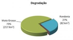 mar figura5 300x166 - Boletim do Desmatamento (SAD) Março de 2011
