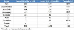 tabela 15 300x121 - Boletim do Desmatamento (SAD) Março de 2013