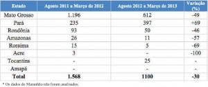 tabela 25 300x126 - Boletim do Desmatamento (SAD) Março de 2013