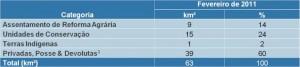 tabela 3 300x67 - Boletim do Desmatamento (SAD) Fevereiro de 2011