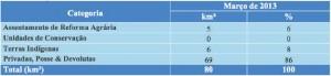 tabela 34 300x69 - Boletim do Desmatamento (SAD) Março de 2013