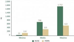 fig 03 regFund 300x171 - Regularização Fundiária no Pará: Afinal, qual o problema?