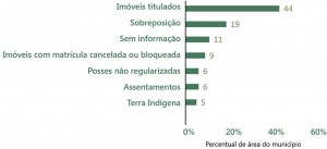 fig 04 regFund 300x137 - Regularização Fundiária no Pará: Afinal, qual o problema?