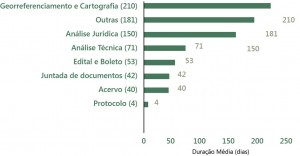fig 06 regFund 300x156 - Regularização Fundiária no Pará: Afinal, qual o problema?