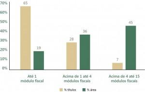 fig 10 regFund 300x191 - Regularização Fundiária no Pará: Afinal, qual o problema?
