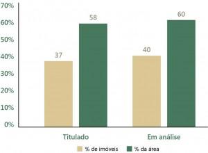 fig 18 regFund 300x220 - Regularização Fundiária no Pará: Afinal, qual o problema?