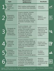 fig 19 regFund 228x300 - Regularização Fundiária no Pará: Afinal, qual o problema?