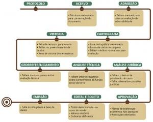 fig 20 regFund 300x240 - Regularização Fundiária no Pará: Afinal, qual o problema?