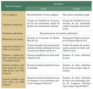 tab 01 regFund 300x288 - Regularização Fundiária no Pará: Afinal, qual o problema?