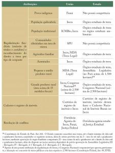 tab 02 regFund 226x300 - Regularização Fundiária no Pará: Afinal, qual o problema?