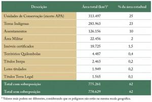 tab 03 regFund 300x201 - Regularização Fundiária no Pará: Afinal, qual o problema?