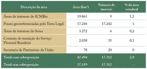 tab 04 regFund 300x141 - Regularização Fundiária no Pará: Afinal, qual o problema?