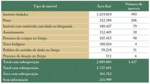 tab 07 regFund 300x168 - Regularização Fundiária no Pará: Afinal, qual o problema?