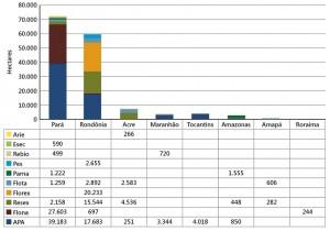 UCsCriticas fig03 300x210 - Áreas Protegidas Críticas na Amazônia no período de 2012 a 2014