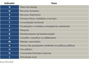 UCsCriticas qua01 300x214 - Áreas Protegidas Críticas na Amazônia no período de 2012 a 2014