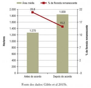 fig04 TACPecuaria 300x292 - Como melhorar a eficácia dos acordos contra o desmatamento associado à pecuária na Amazônia?