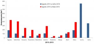 figura01 05 15 300x143 - Boletim do desmatamento da Amazônia Legal (maio de 2015) SAD
