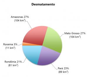 figura03 05 15 300x264 - Boletim do desmatamento da Amazônia Legal (maio de 2015) SAD